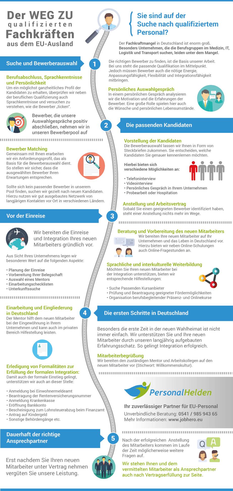 Unser Konzept der Vermittlung vom EU-Personal_Infografik
